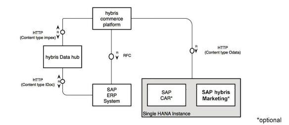 hy600 sap hybris solution integration a techie talk. Black Bedroom Furniture Sets. Home Design Ideas